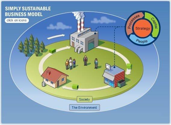 simplysustainablemodel.jpg
